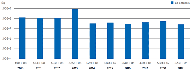 The discharge volumes of particulate aerosols at the Loviisa nuclear power plant have decreased after 2013.