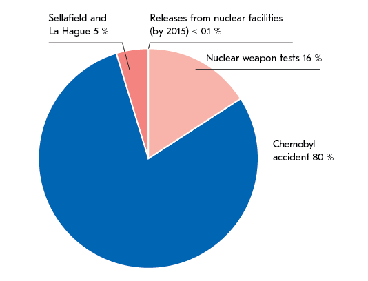 A pie chart of the sources of cesium-137 in the Baltic Sea. Most of the sources of cesium-137 in the Baltic Sea, 80%, originate from the fallout caused by the Chernobyl nuclear power plant accident. Other sources of release are nuclear weapons (16%), Sellafield and LaHague nuclear fuel waste treatment facilities (5%) as well as releases from nuclear facilities (<0,1 %).