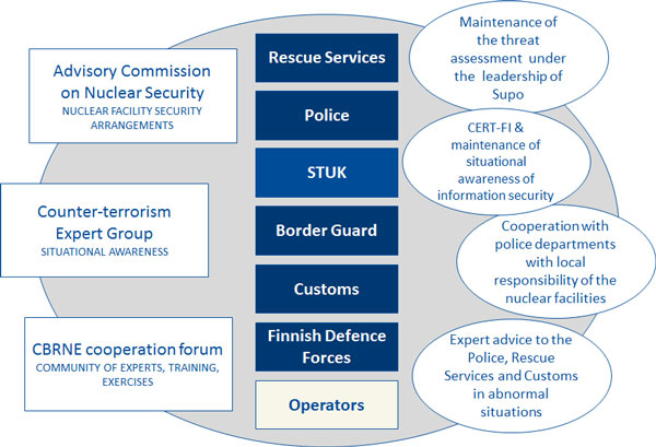 STUK's most important stakeholders in the cooperation environment for security arrangements in Finland include the Rescue Services, the police, the Finnish Border Guard, the Customs, the Finnish Defence Forces and the operators. Partners include the Advisory Committee on Nuclear Security (nuclear facility security arrangements), Counter-terrorism Expert Group (situational awareness) and the CBRNE cooperation forum (community of experts, training, exercises). The forms of cooperation include maintenance of the threat scenario under the leadership of Supo, CERT-GI & maintenance of situational awareness of information security, cooperation with police departments with local responsibility of the nuclear facilities and expert advice.