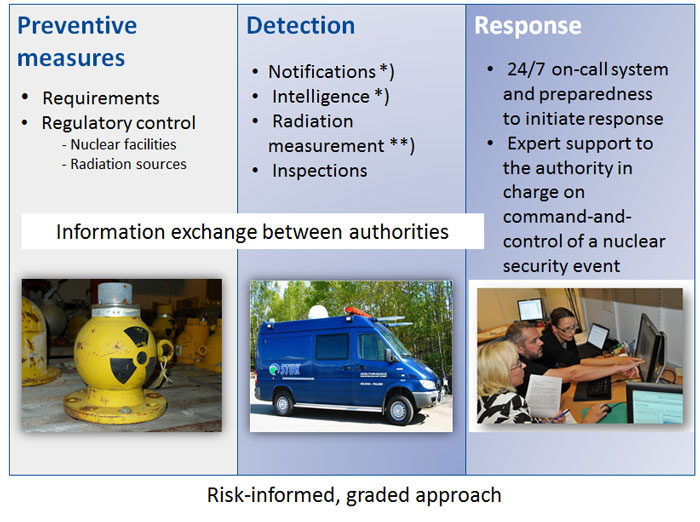 Risk-informed, graded approach consists of preventive measures, detection and response as well as information exchange between authorities. Preventive measures include requirements and regulatory control of nuclear facilities and radiation sources. Detection comprises notifications, intelligence, radiation measurements and inspections. Response includes a 24/7 on-call system and preparedness to initiate response as well as expert support to the authority in charge of command-and-control of a nuclear security event.