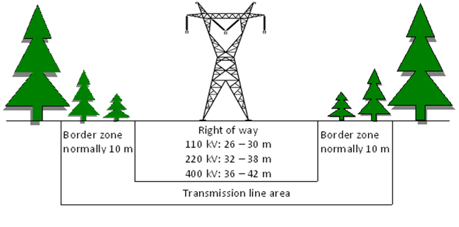 The transmission line area comprises the transmission line right-of-way and the border zones on both sides of the corridor, the total width of which is usually 10 m. The width of the transmission line right-of-way is 26–30 m for a 110 kV power line, 32–38 m for a 220 kV power line, and 36–42 m for a 400 kV power line.