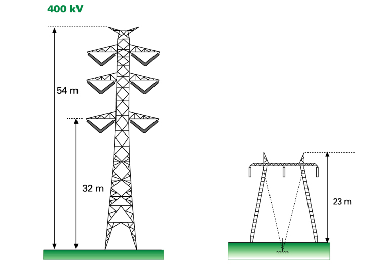 A double circuit tower may have three conductor pairs at different altitudes from the ground level. A double circuit tower requires less space in the lateral direction than a guyed portal tower, in which the conductors are side by side at the same altitude from the ground level.