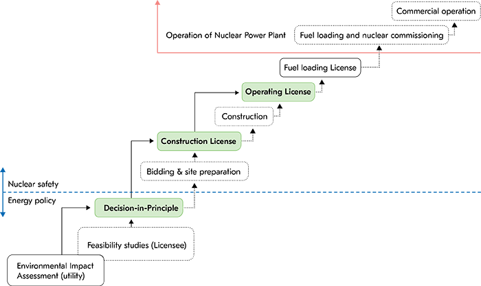 The licensing model has four phases: decision in principle, construction license, operating license and decommissioning.