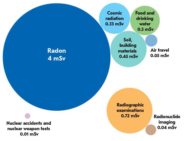 Radon 4 mSv Soil, building materials 0.45 mSv Cosmic radiation 0.33 mSv Food and drinking water 0.3 mSv Air travel 0.05 mSv Radiographic examinations 0.72 mSv Radionuclide imaging 0.04 mSv Nuclear accidents and nuclear weapon tests 0.01 mSv