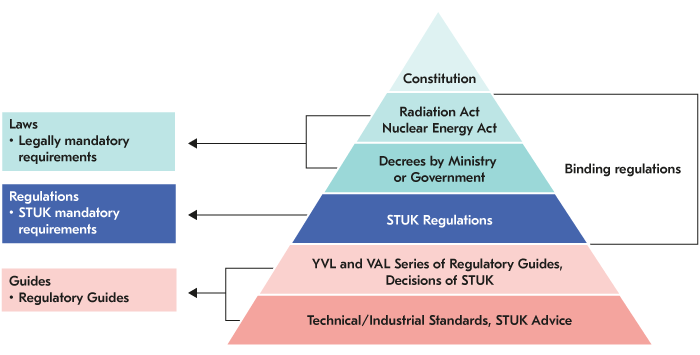 Description of the structure of the regulations. Acts and decrees are legally binding. The regulations are STUK's mandatory requirements and the regulatory guides are detailed technical requirements.