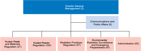 Organization chart at the end of year 2018: Management, Public Affairs Unit and Nuclear Waste and Materials Safeguards Regulation, Nuclear Reactor Regulation, Radiation Practices Regulation, Environmental Radiation Surveillance and Emergency Preparedness and Administration departments.