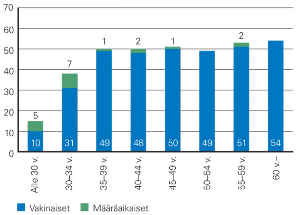 Age distribution of the employees