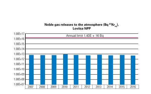 Noble gas releases to the atmosphere, Loviisa NPP