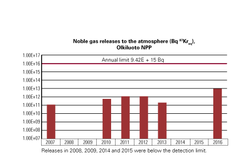 Noble gas releases to the atmosphere, Olkiluoto NPP