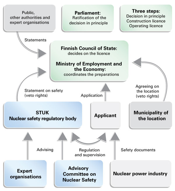 The licensing of a nuclear power plant is decided by the Government. The decision-in-principle is ratified by Parliament. The licence applicant files an application with the Ministry of Economic Affairs and Employment which administers the preparation phase. STUK oversees the applicant and issues a safety statement on the licence application with the help of expert organizations and the Advisory Committee on Nuclear Safety. The nuclear industry provides the applicant with the safety documents. STUK and the municipality where the site is to be located have a veto right on the licence application. During the preparation process, statements are also requested from the general public, other authorities and expert organizations.