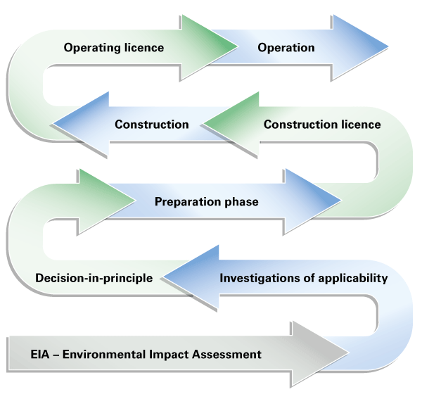 The main licence phases during the life-cycle of a nuclear facility are environmental impact assessment (EIA procedure), investigations of applicability, decision-in-principle, preparation phase, construction licence, construction, operating licence and operation.